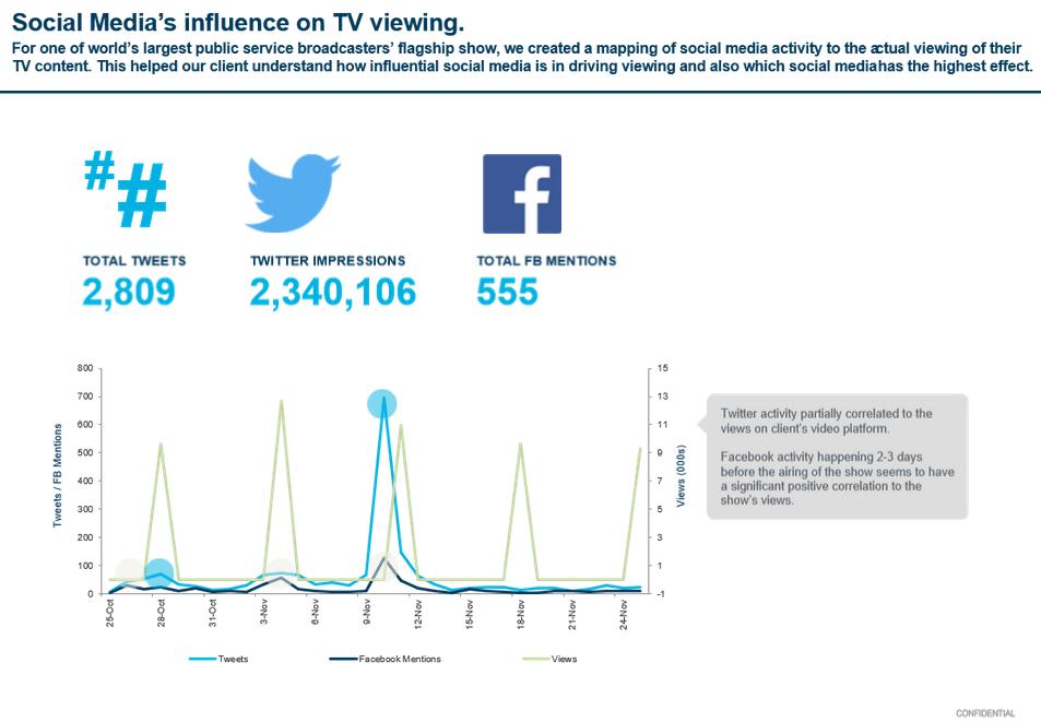Social Media Infuence